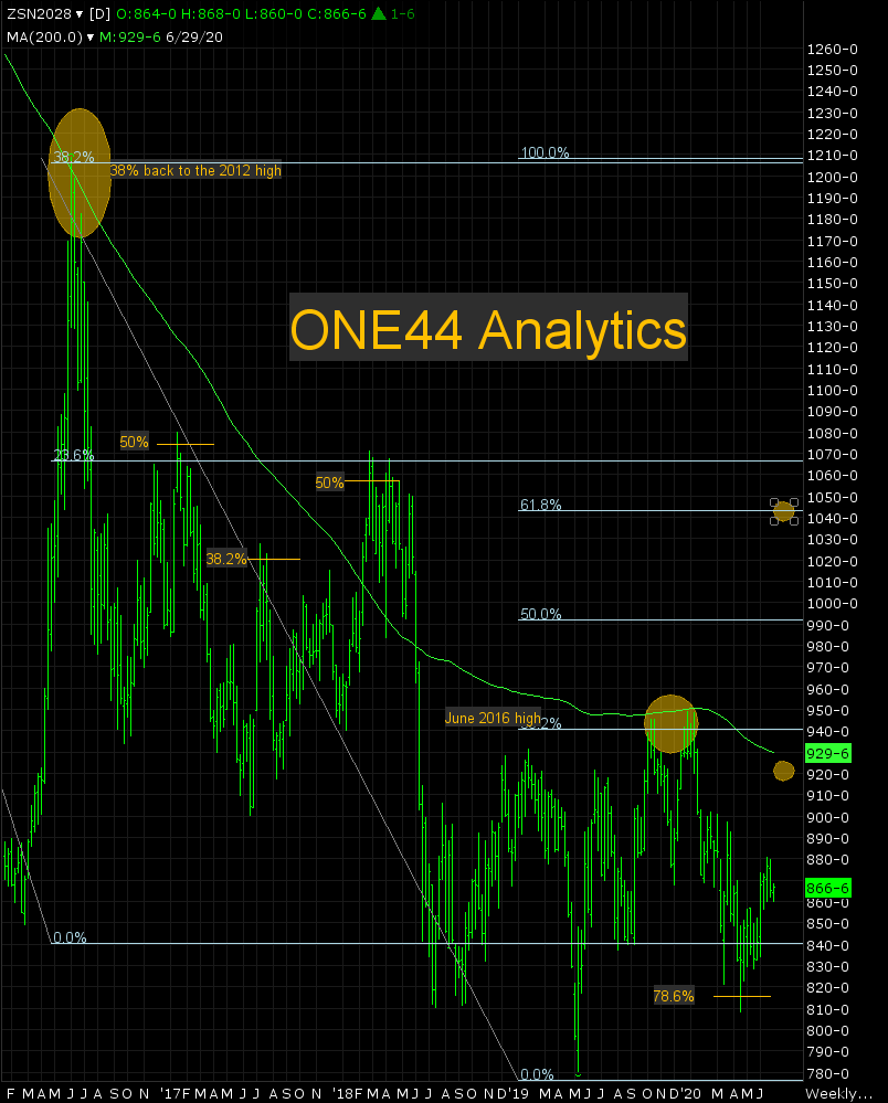 ONE44 Analytics Soybean Update