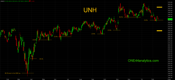 Fibonacci Chart of the Week UNH